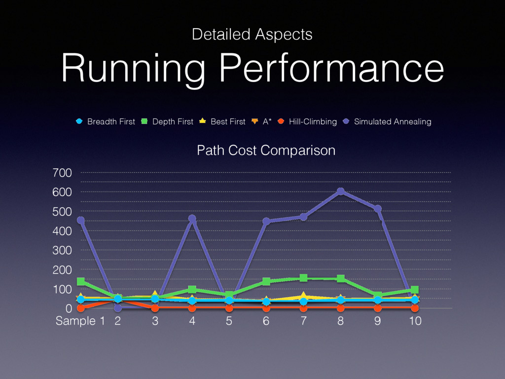 Detailed Aspects Running Performance Path Cost ...