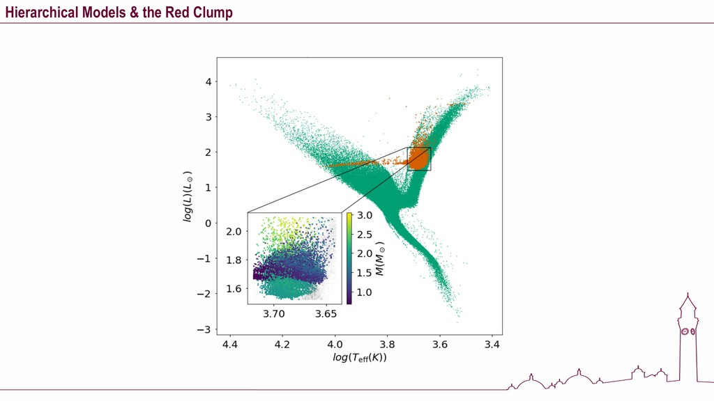 Hierarchical Models & the Red Clump