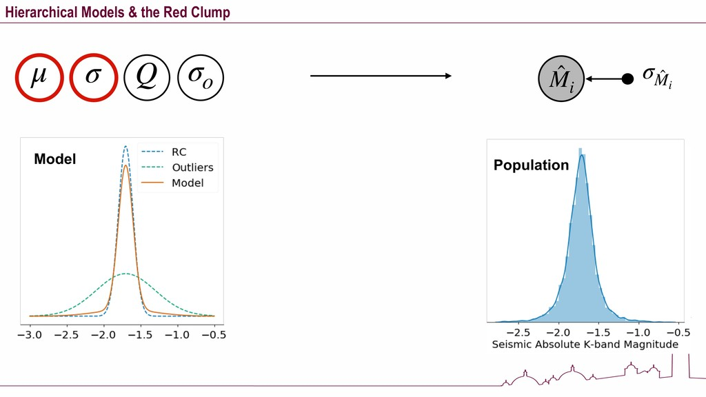 Hierarchical Models & the Red Clump μ σ Q σo ̂ ...