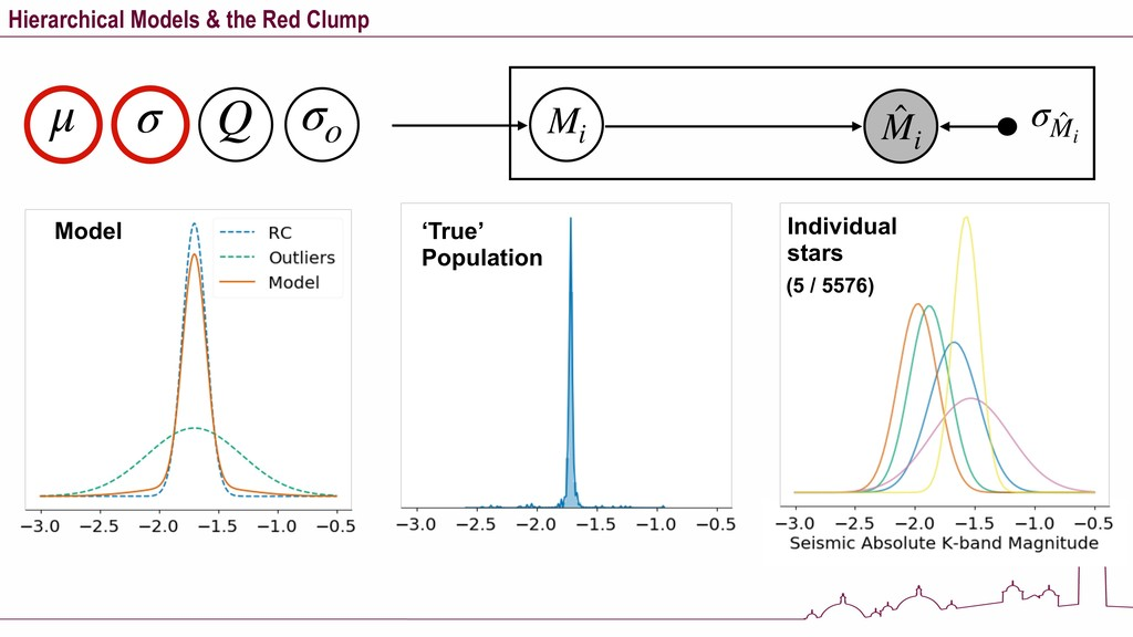 Hierarchical Models & the Red Clump μ σ Q σo Mi...