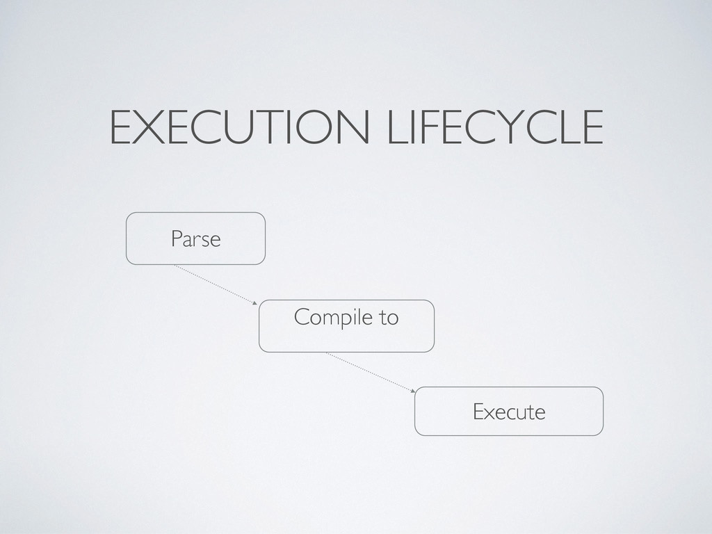 EXECUTION LIFECYCLE Parse Compile to Execute