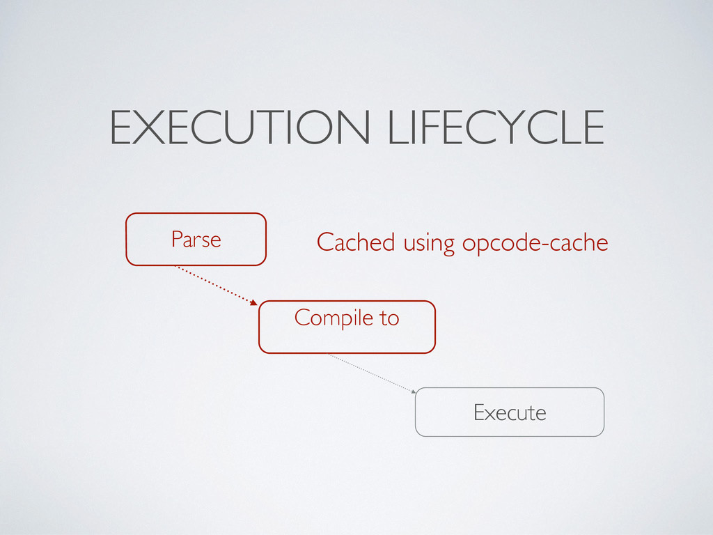 EXECUTION LIFECYCLE Parse Compile to Execute Ca...