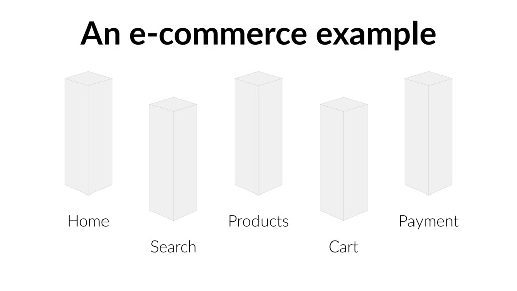 An e-commerce example Search Products Cart Paym...