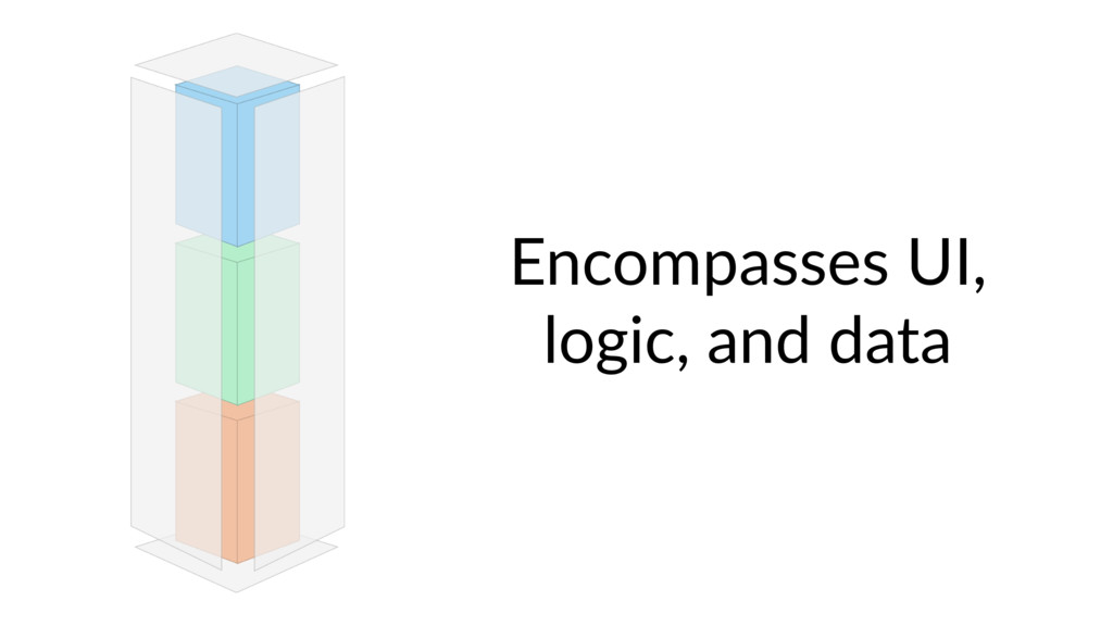 Encompasses UI, logic, and data