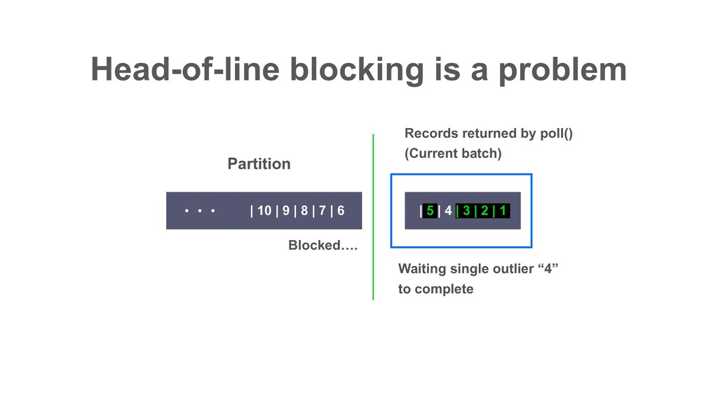 Head-of-line blocking is a problem | 5 | 4 | 3 ...