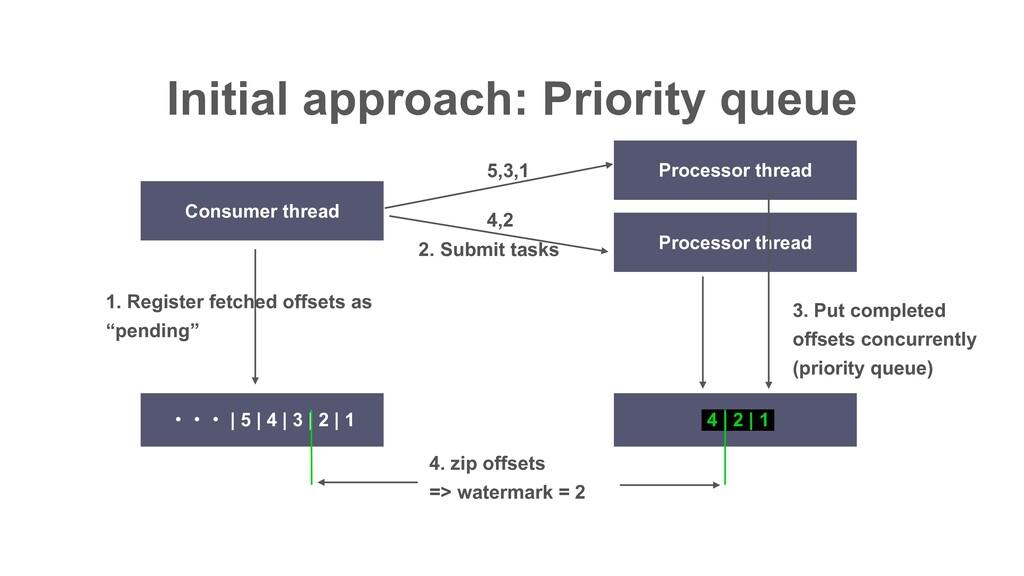 Initial approach: Priority queue 4 | 2 | 1 ɾɾɾ ...