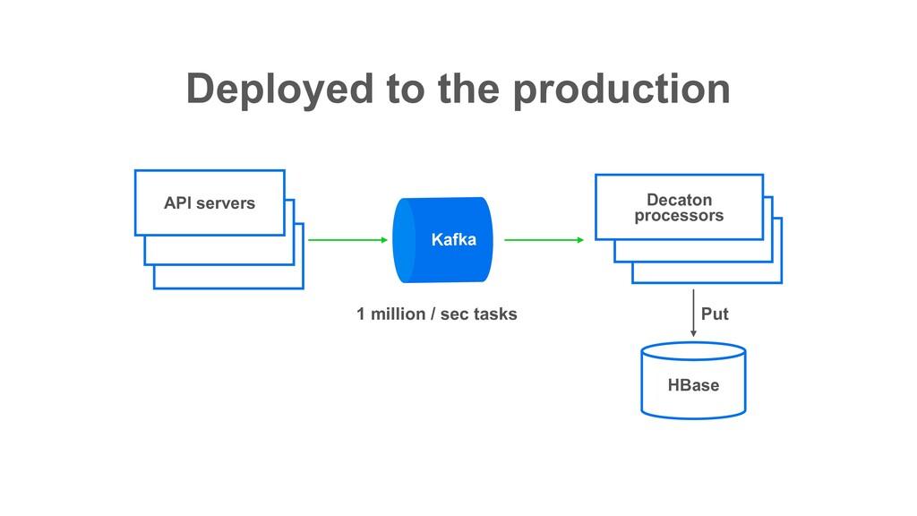 Deployed to the production Kafka Web API Decato...