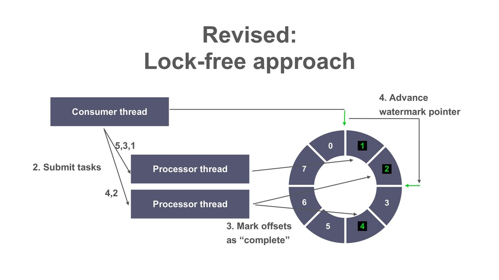 Revised: Lock-free approach Consumer thread 0 ...