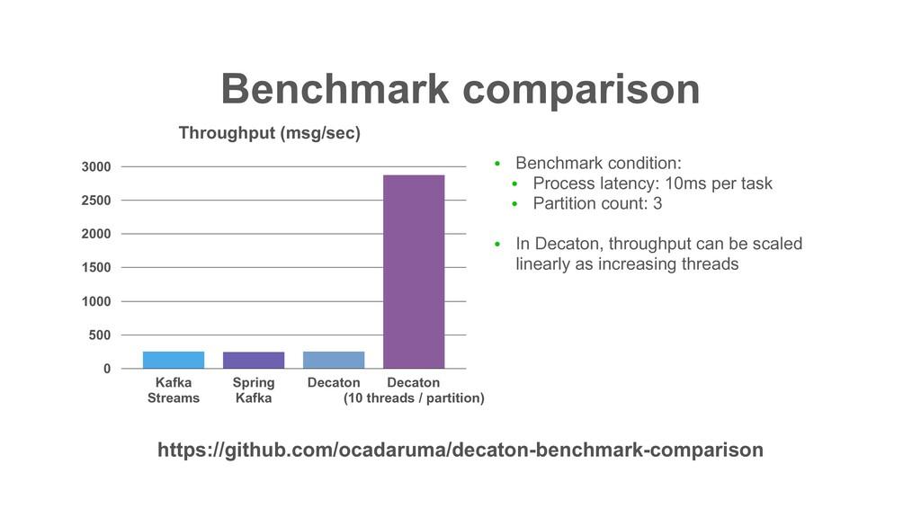 Benchmark comparison 0 500 1000 1500 2000 2500 ...