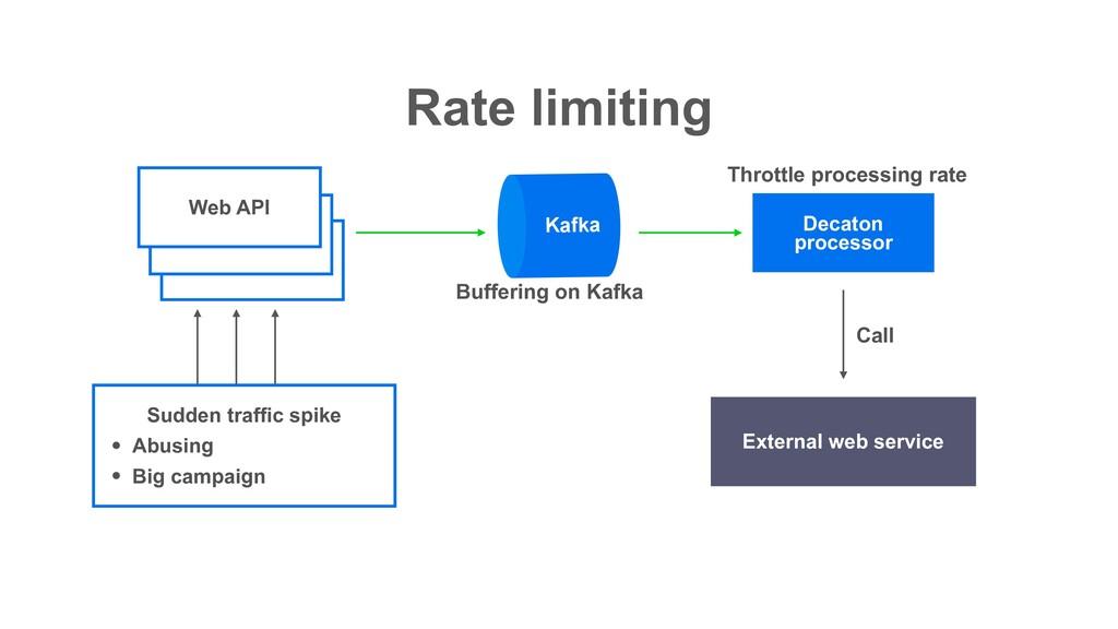 Rate limiting Decaton processor Web API Web API...
