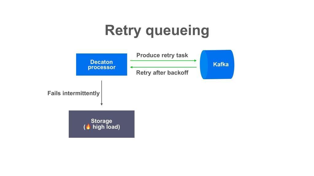 Retry queueing Decaton processor Storage ( hig...