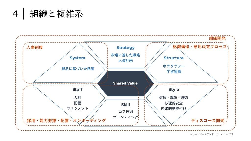 4 ৫ͱෳܥ Strategy Structure System Staff Skill ...