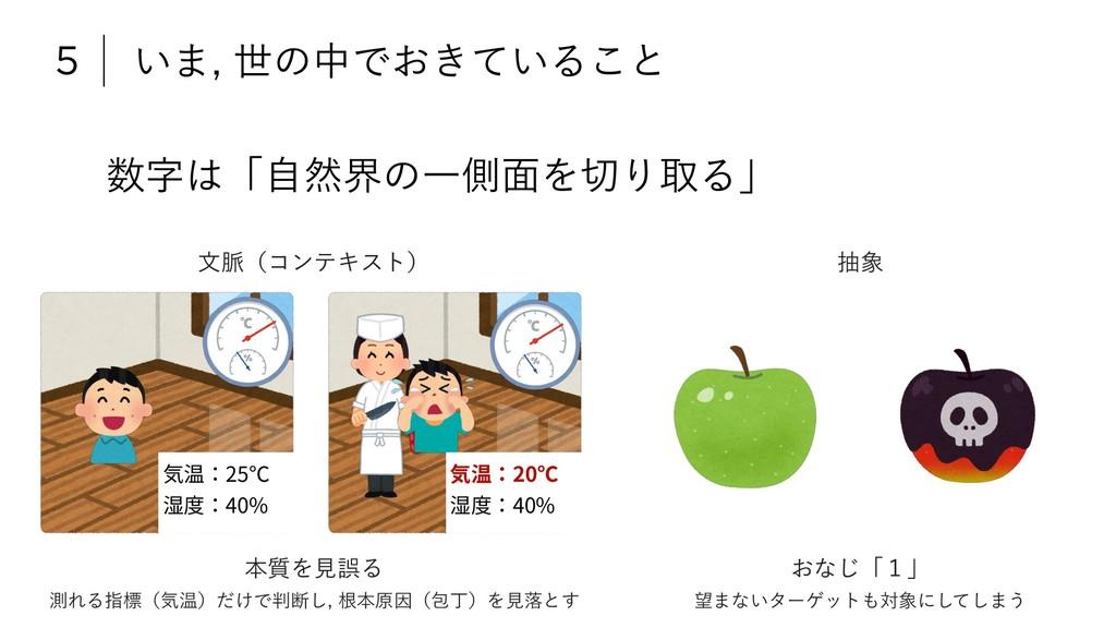 ʮࣗવքͷҰଆ໘ΛΓऔΔʯ 5 ͍·ੈͷதͰ͓͖͍ͯΔ͜ͱ 気温:25℃ 湿度:4...