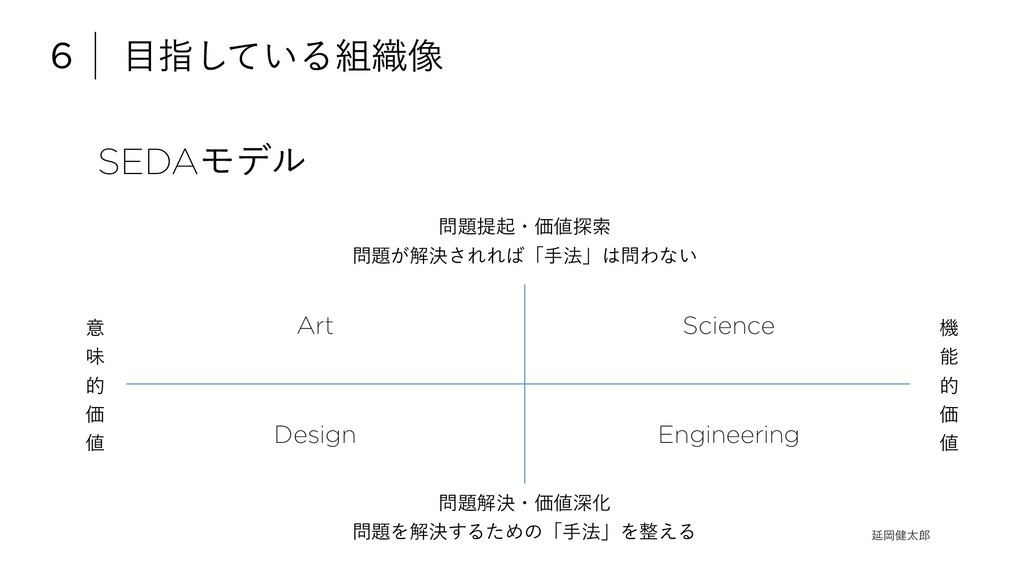 SEDAϞσϧ 6 ໨ࢦ͍ͯ͠Δ૊৫૾ Art Science Design Engineer...