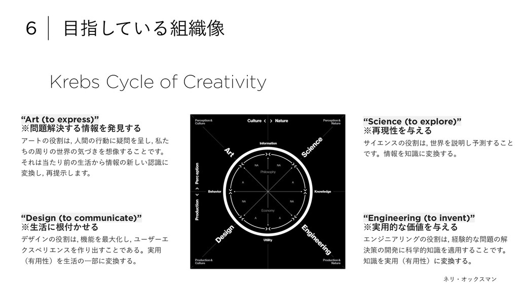 "Krebs Cycle of Creativity 6 ໨ࢦ͍ͯ͠Δ૊৫૾ ""Design (..."
