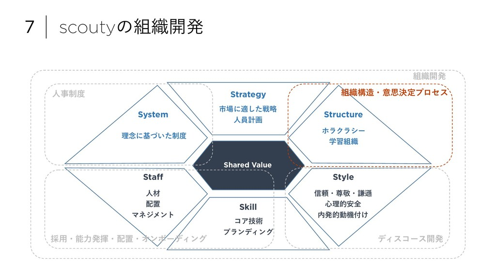 7 scoutyͷ૊৫։ൃ Strategy Structure System Staff S...