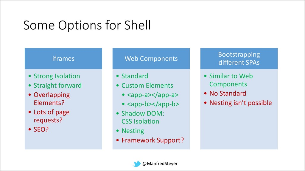 @ManfredSteyer Some Options for Shell iframes •...