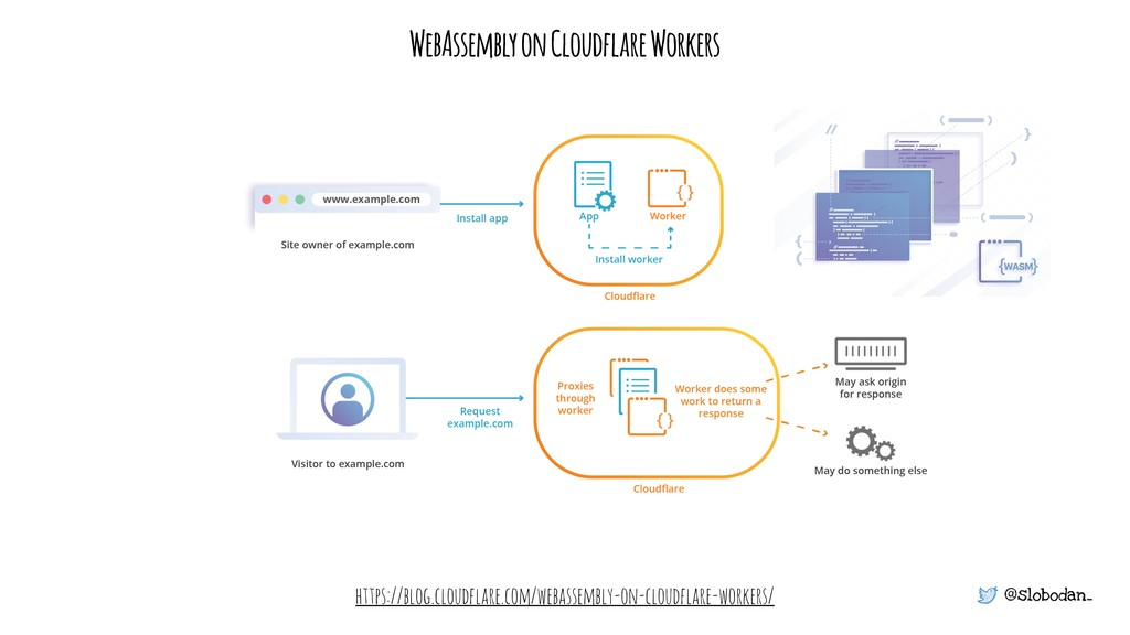 @slobodan_ https://blog.cloudflare.com/webassem...
