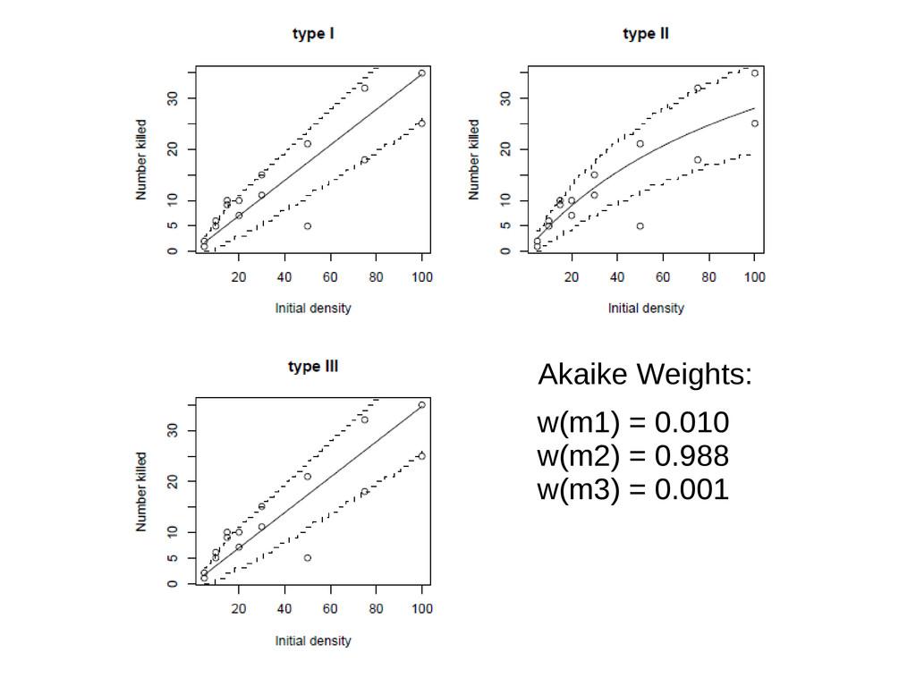 w(m1) = 0.010 w(m2) = 0.988 w(m3) = 0.001 Akaik...