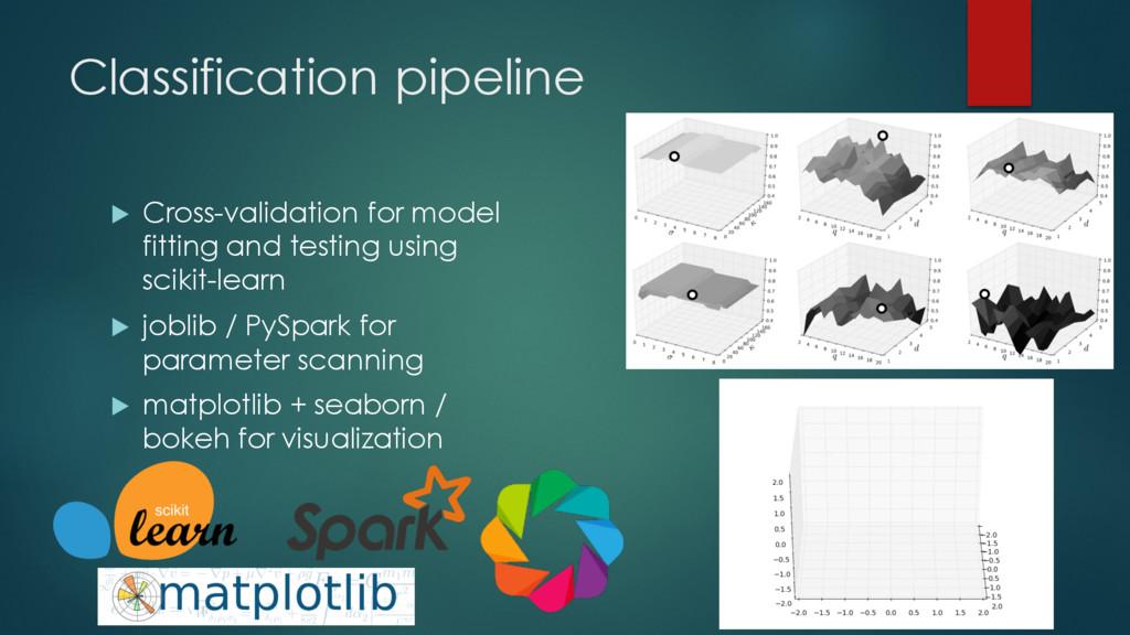 Classification pipeline u Cross-validation for ...