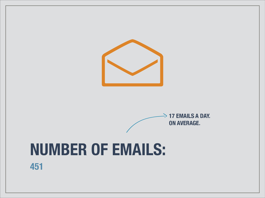 NUMBER OF EMAILS: 451 17 EMAILS A DAY. ON AVERA...