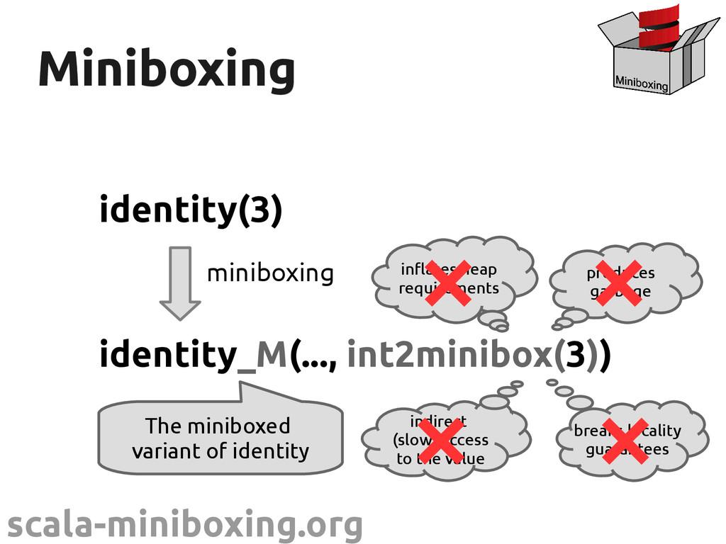scala-miniboxing.org Miniboxing Miniboxing iden...