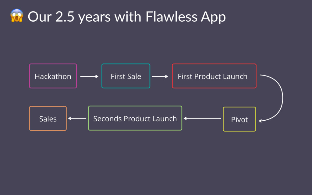 ! Our 2.5 years with Flawless App Hackathon Fir...