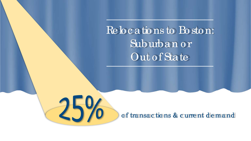 of transactions & current demand Relocations to...