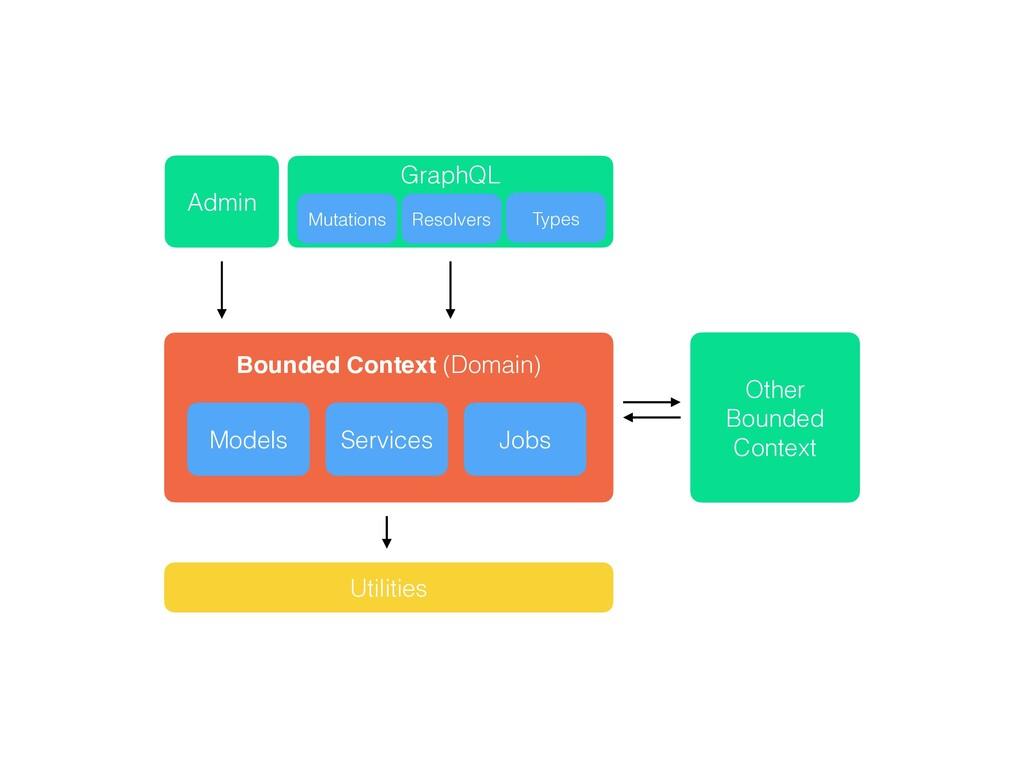 Admin Other   Bounded Context Utilities    Boun...