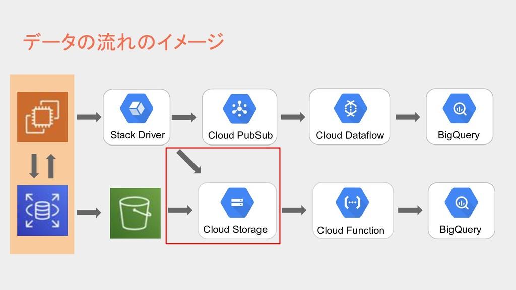 データの流れのイメージ Stack Driver Cloud PubSub Cloud Dat...