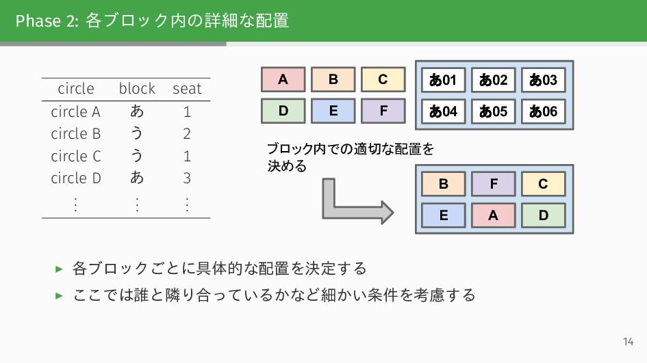 Phase 2: 各ブロック内の詳細な配置 circle block seat circle ...