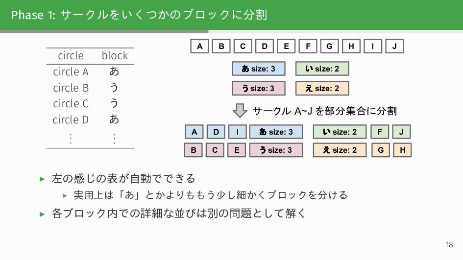 Phase 1: サークルをいくつかのブロックに分割 circle block circle ...