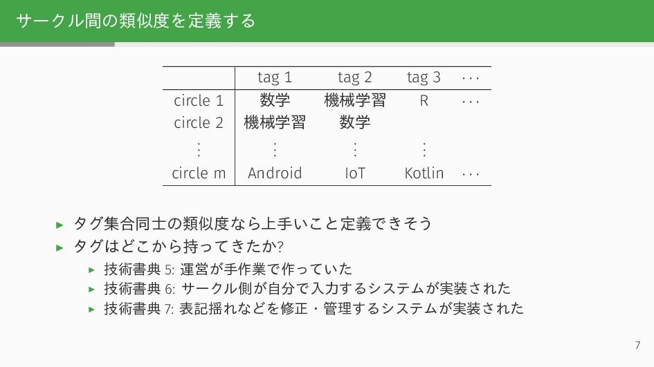サークル間の類似度を定義する tag 1 tag 2 tag 3 · · · circle 1...