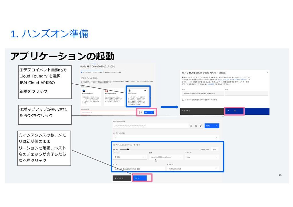 1. ハンズオン準備 アプリケーションの起動 15 ①デプロイメント⾃動化で Cloud Fo...