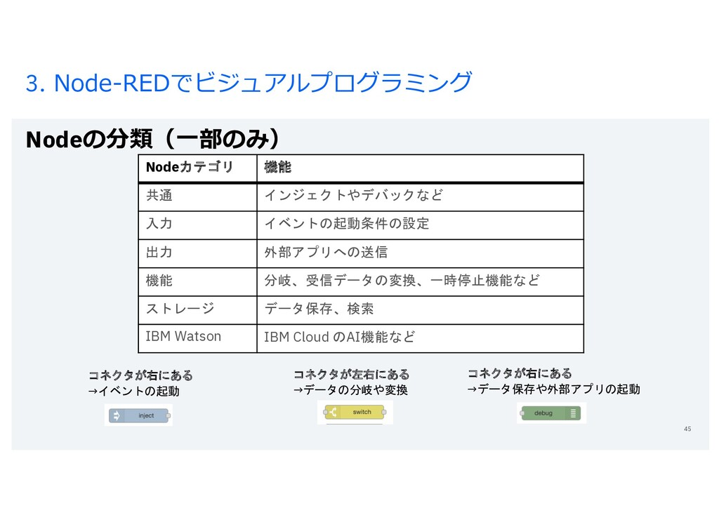3. Node-REDでビジュアルプログラミング Nodeの分類(⼀部のみ) 45 Nodeカ...