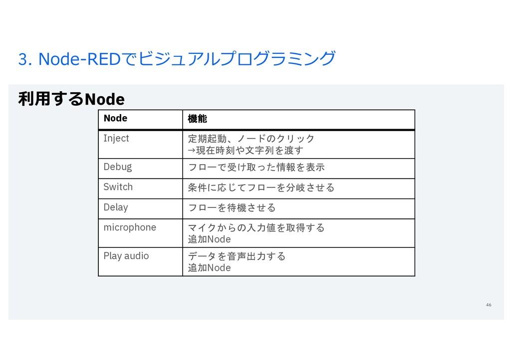 3. Node-REDでビジュアルプログラミング 利⽤するNode 46 Node 機能 In...