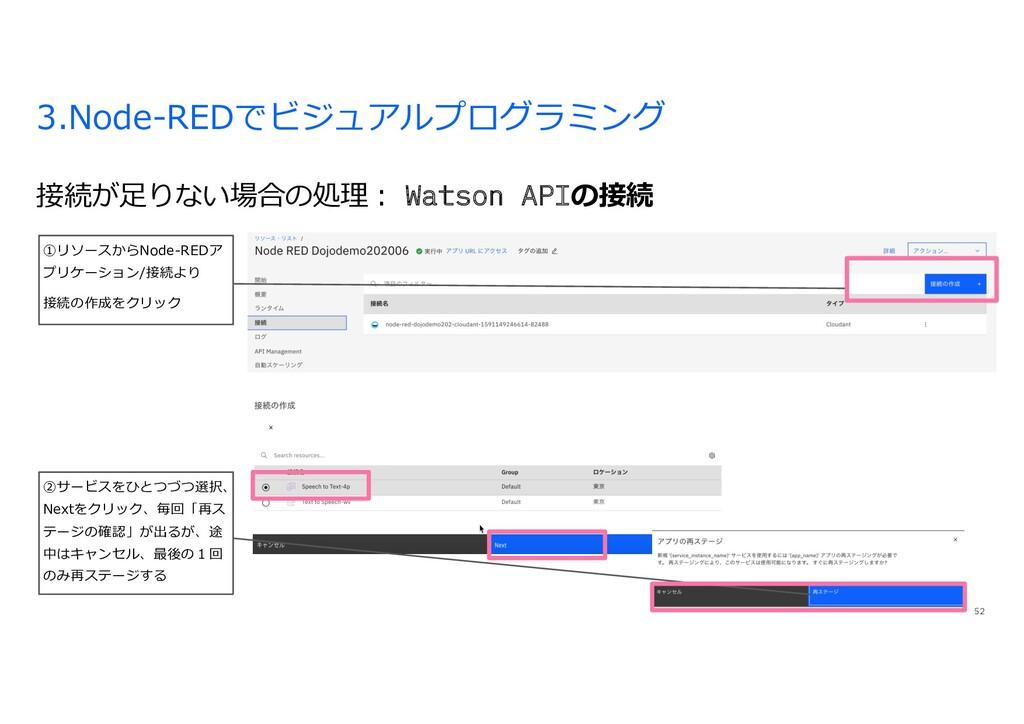3.Node-REDでビジュアルプログラミング 接続が⾜りない場合の処理︓ Watson AP...