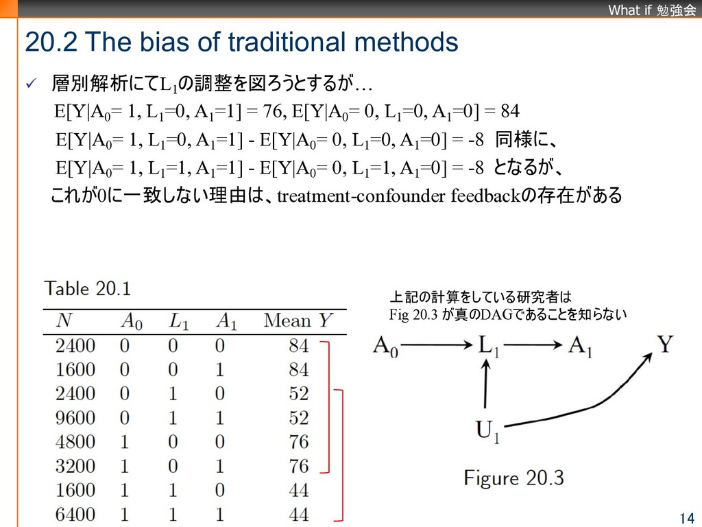 What if 勉強会 20.2 The bias of traditional method...