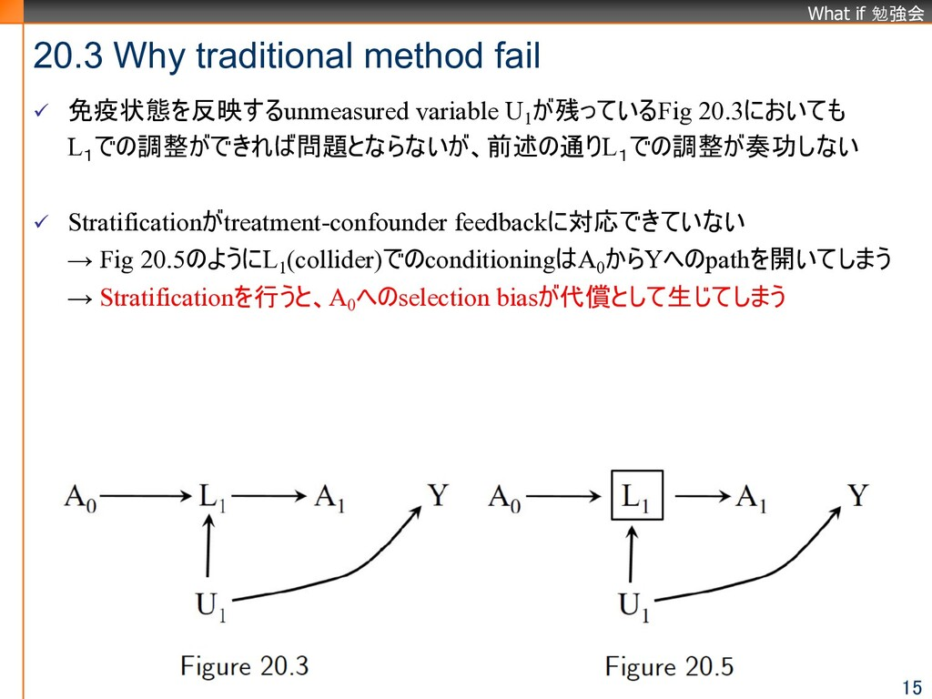 What if 勉強会 20.3 Why traditional method fail 15...