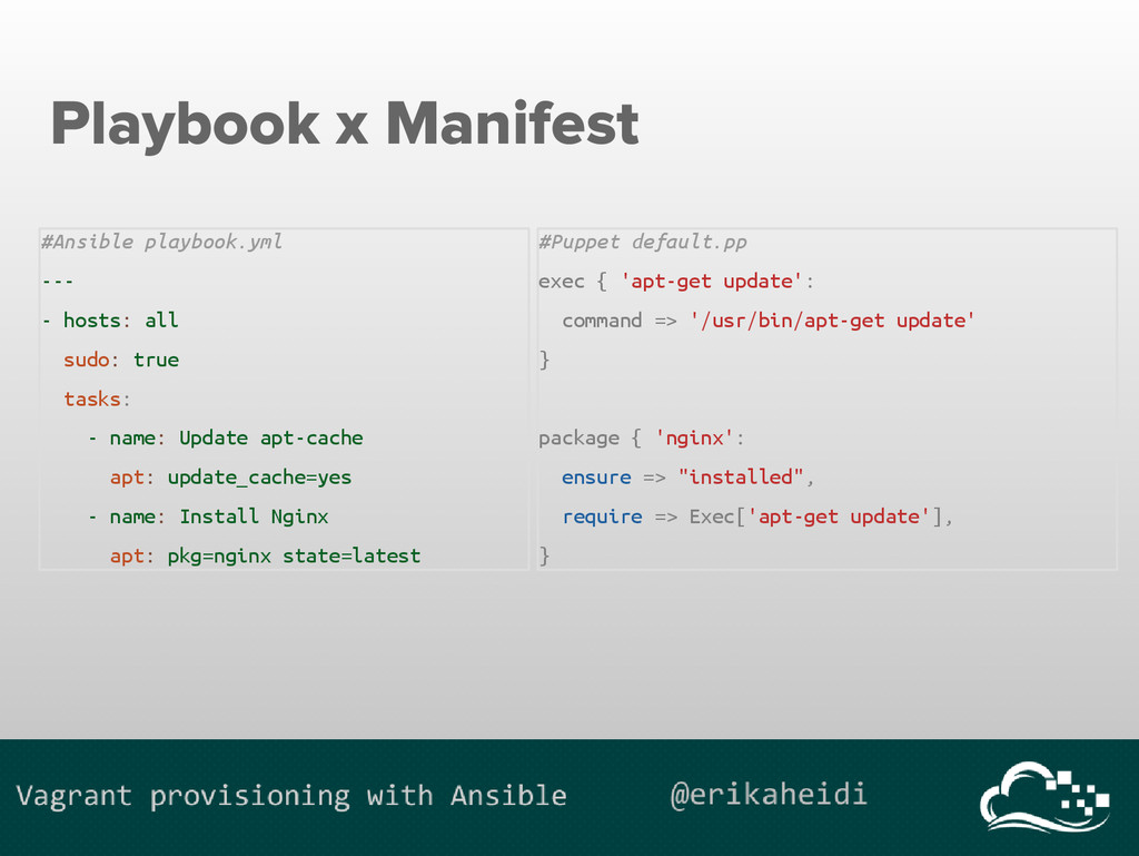 Playbook x Manifest #Ansible playbook.yml --- -...