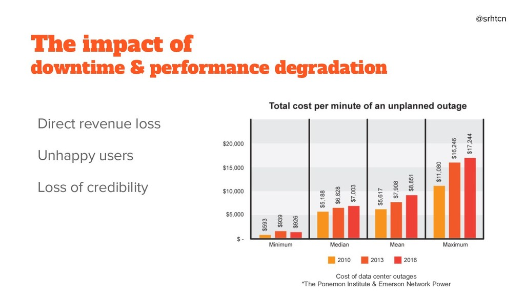 @srhtcn Cost of data center outages *The Ponemo...
