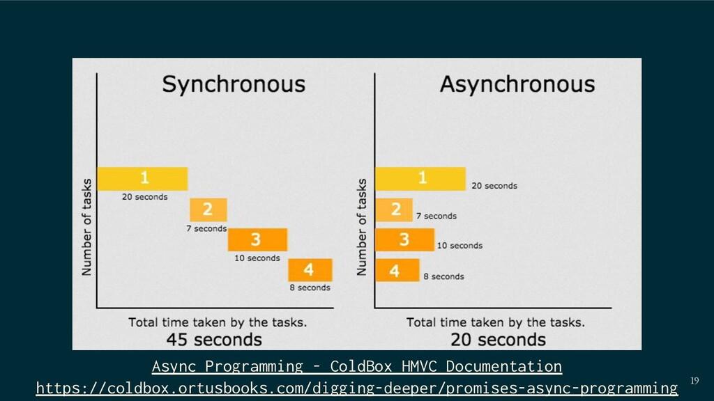 19 Async Programming - ColdBox HMVC Documentati...