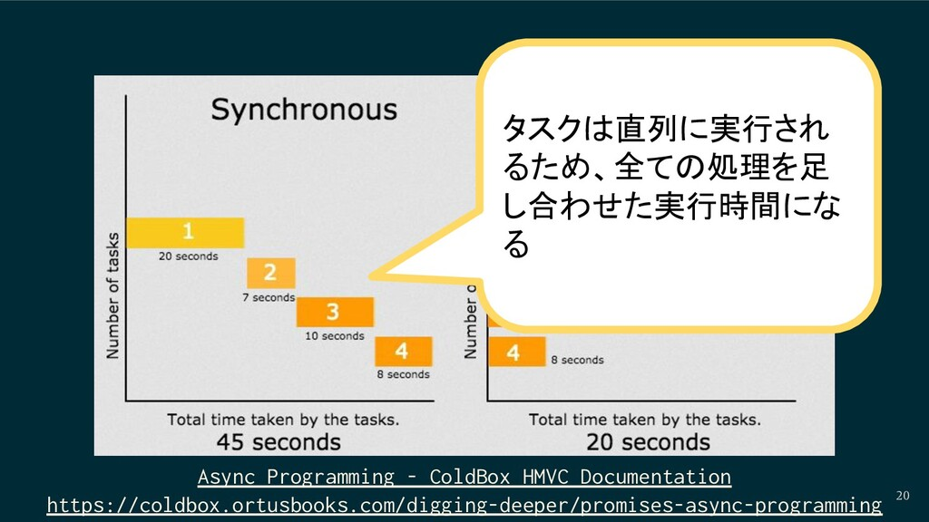 20 Async Programming - ColdBox HMVC Documentati...