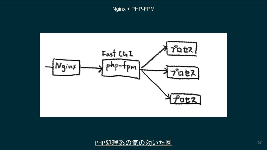 57 Nginx + PHP-FPM PHP処理系の気の効いた図
