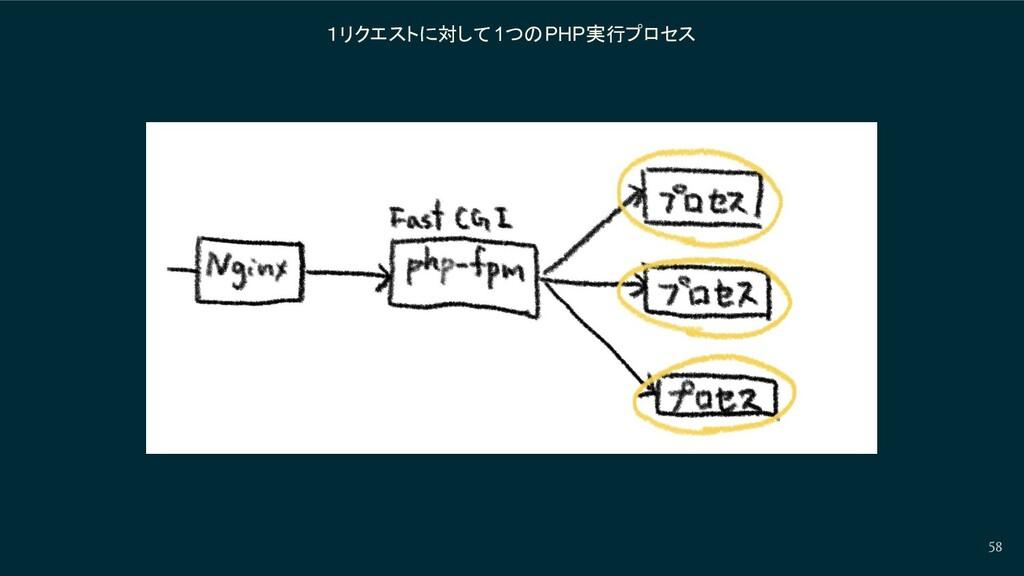 1リクエストに対して 1つのPHP実行プロセス 58