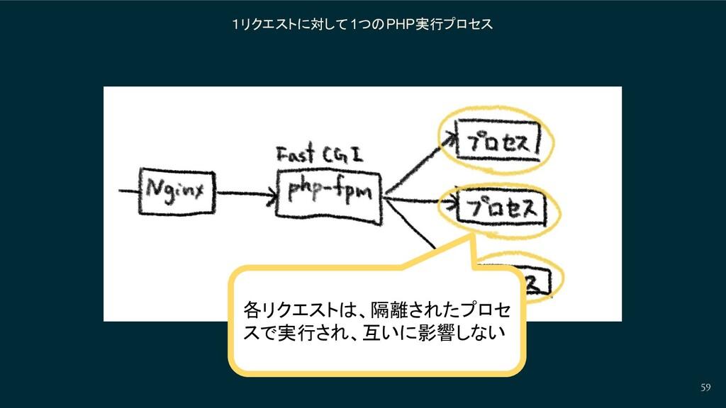 1リクエストに対して 1つのPHP実行プロセス 59 各リクエストは、隔離されたプロセ スで実...