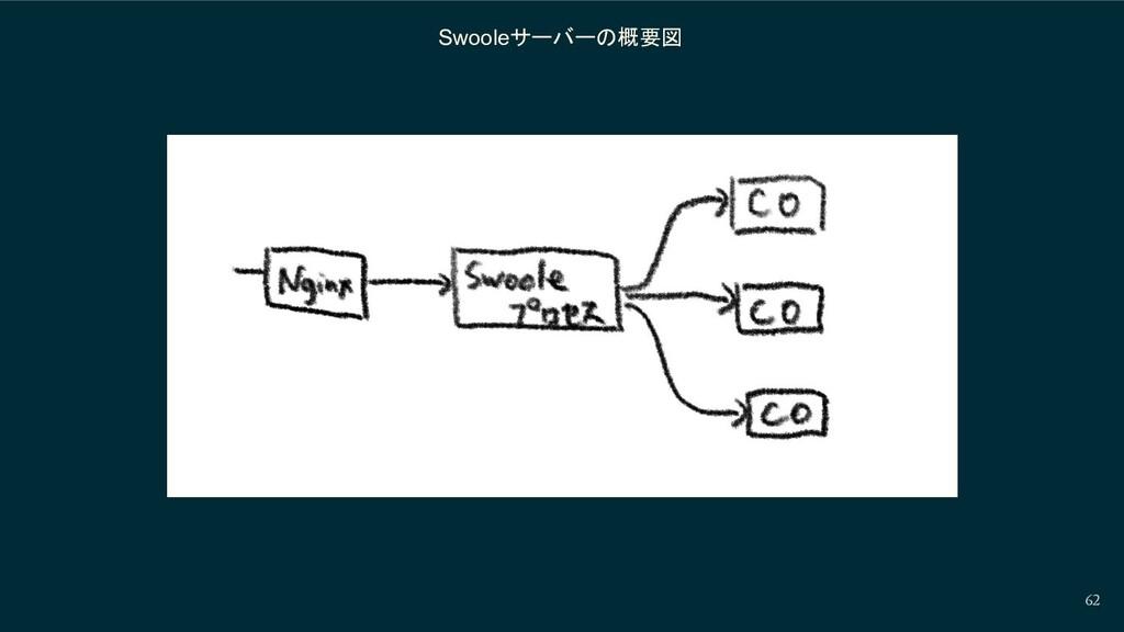 Swooleサーバーの概要図 62