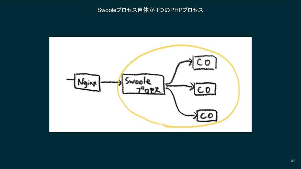 Swooleプロセス自体が1つのPHPプロセス 63