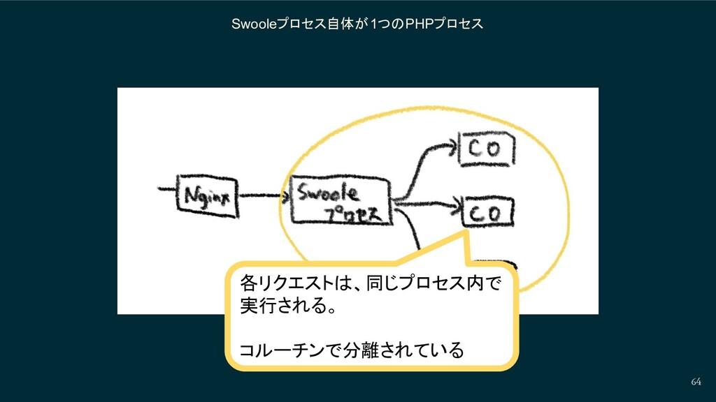Swooleプロセス自体が1つのPHPプロセス 64 各リクエストは、同じプロセス内で 実行さ...
