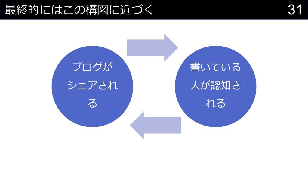 31 最終的にはこの構図に近づく ブログが シェアされ る 書いている ⼈が認知さ れる